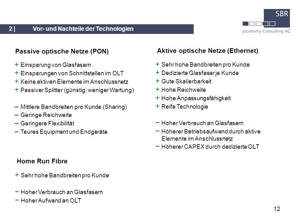 Passive optische Netze (PON) Aktive optische Netze (Ethernet)