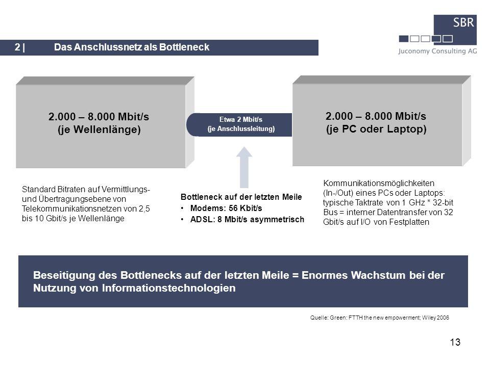 2.000 – 8.000 Mbit/s (je Wellenlänge)