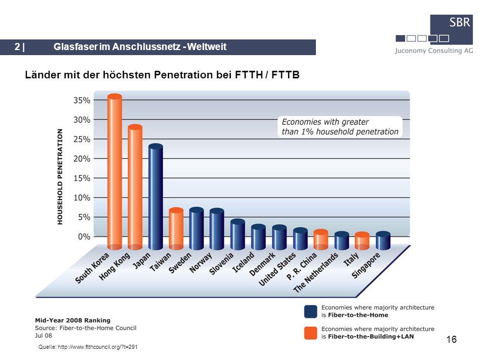 Länder mit der höchsten Penetration bei FTTH / FTTB
