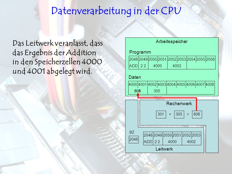 Datenverarbeitung in der CPU