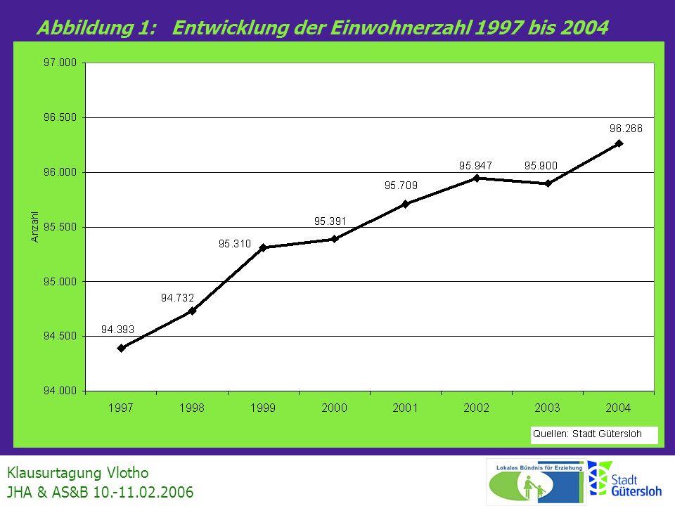 Abbildung 1: Entwicklung der Einwohnerzahl 1997 bis 2004