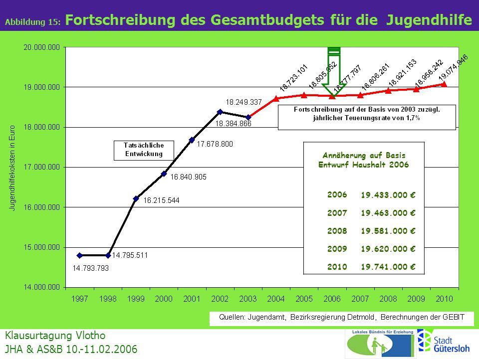 Annäherung auf Basis Entwurf Haushalt 2006