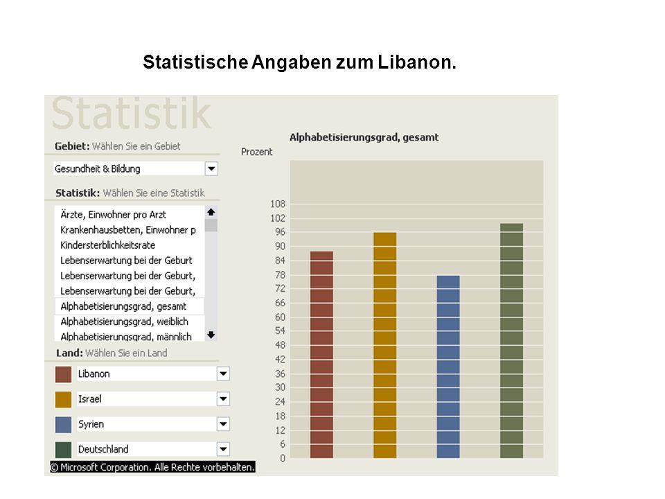 Statistische Angaben zum Libanon.