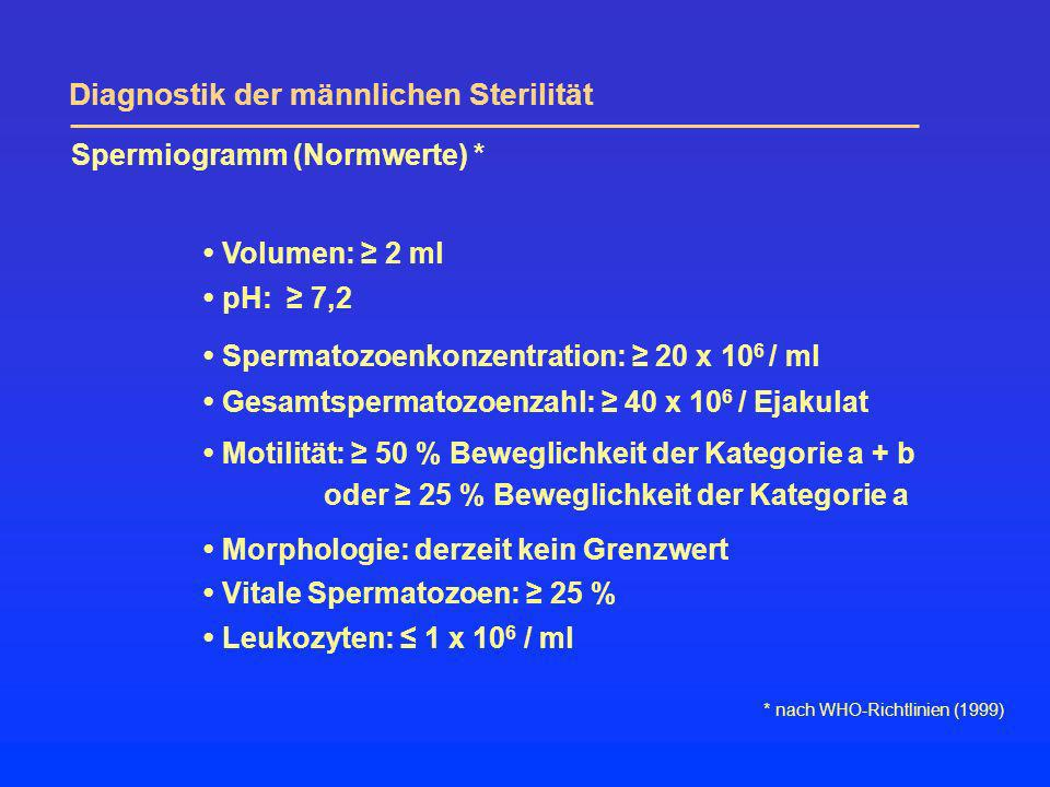Spermiogramm (Normwerte) *