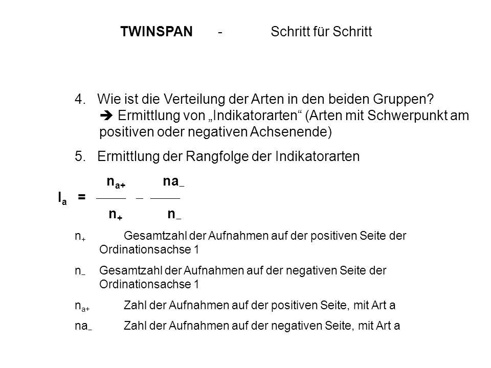 TWINSPAN - Schritt für Schritt