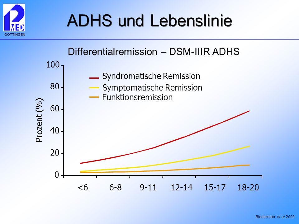 ADHS und Lebenslinie Differentialremission – DSM-IIIR ADHS 100