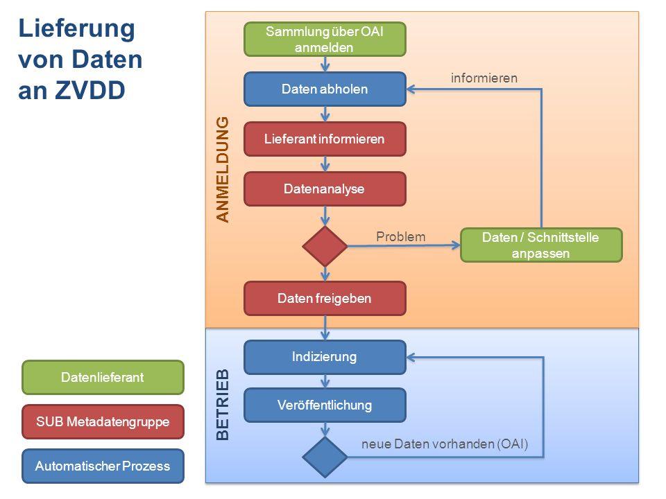 Lieferung von Daten an ZVDD