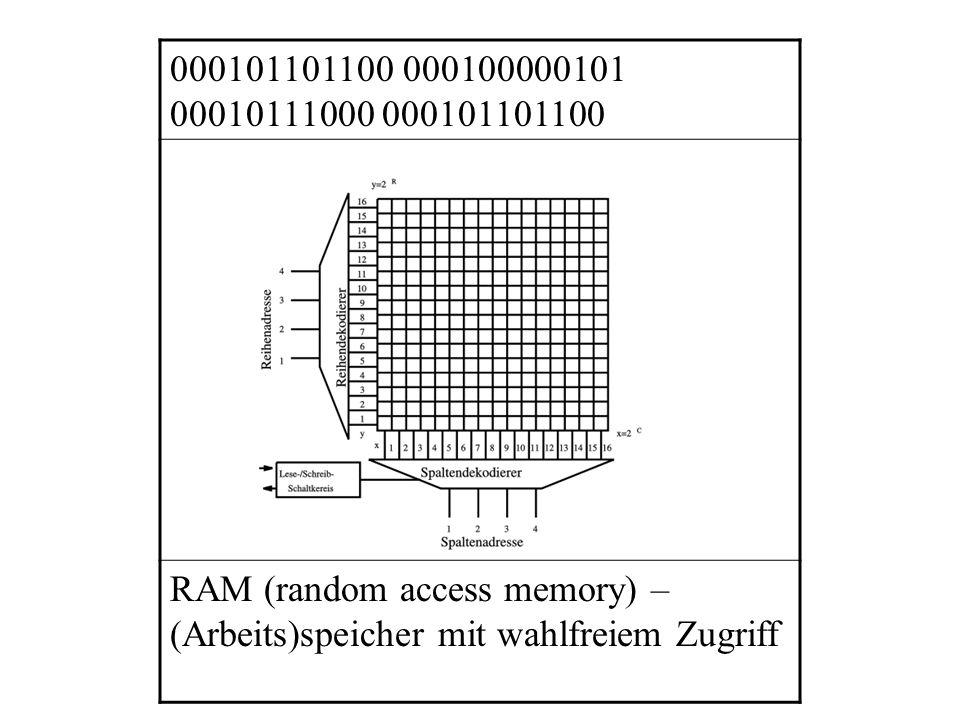000101101100 000100000101 00010111000 000101101100 RAM (random access memory) – (Arbeits)speicher mit wahlfreiem Zugriff.