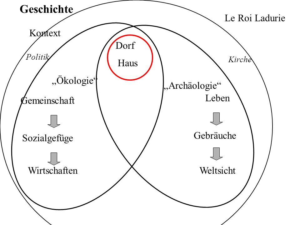 "Geschichte Le Roi Ladurie Kontext Dorf Haus ""Ökologie ""Archäologie"