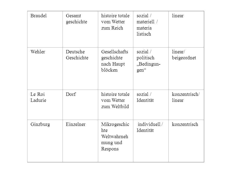 Braudel Gesamt. geschichte. histoire totale vom Wetter zum Reich. sozial / materiell / materia. listisch.