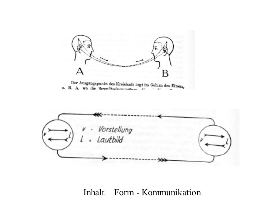 Inhalt – Form - Kommunikation
