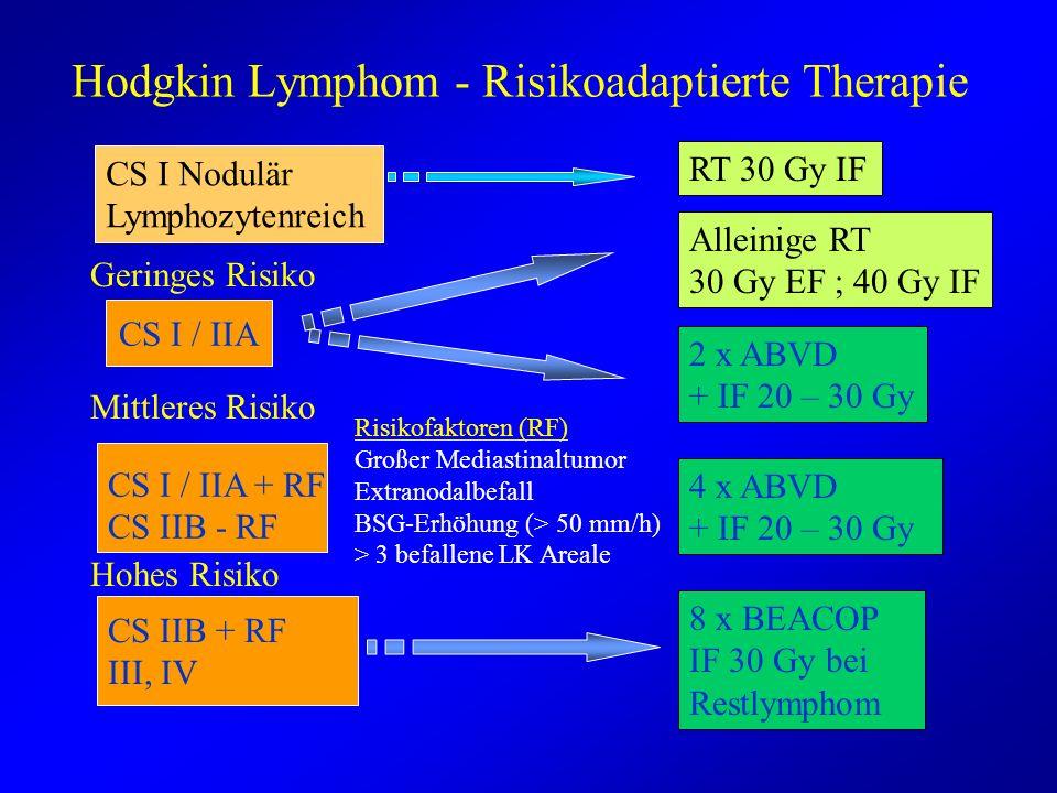 Hodgkin Lymphom - Risikoadaptierte Therapie