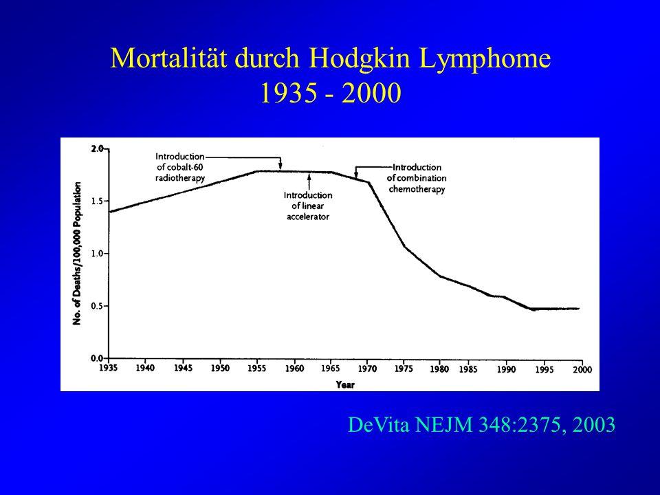 Mortalität durch Hodgkin Lymphome 1935 - 2000