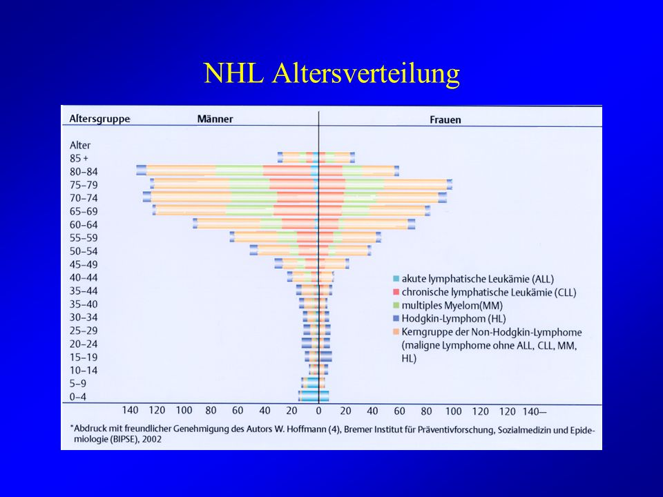 NHL Altersverteilung