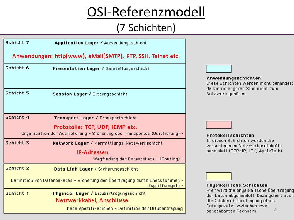 OSI-Referenzmodell (7 Schichten)