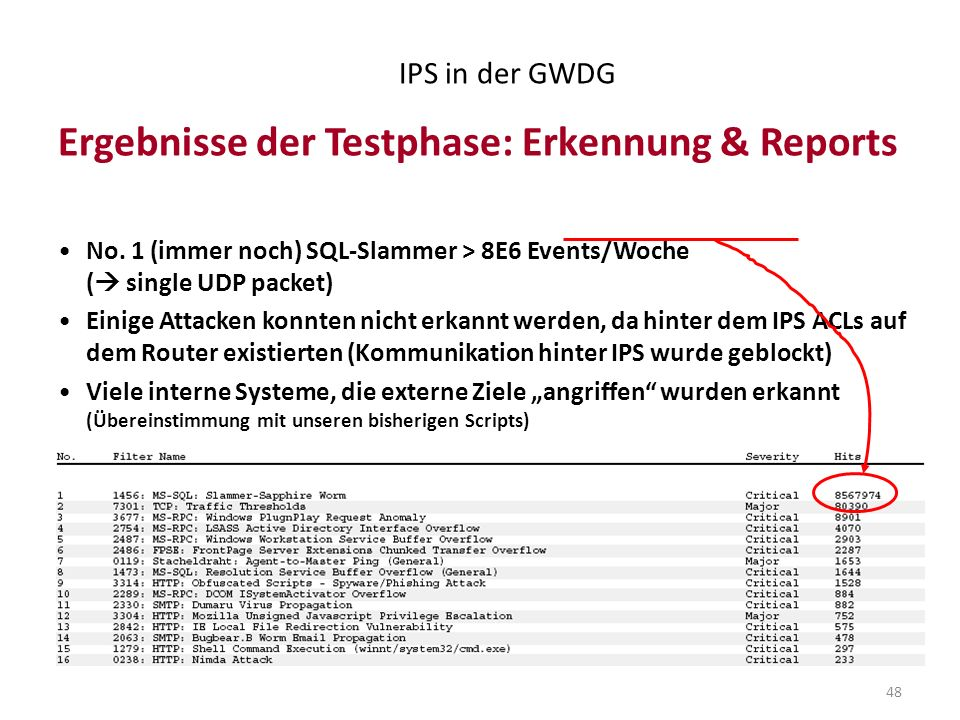 Ergebnisse der Testphase: Erkennung & Reports