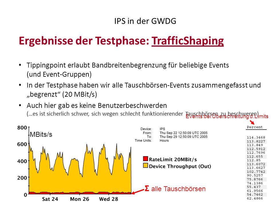 Ergebnisse der Testphase: TrafficShaping