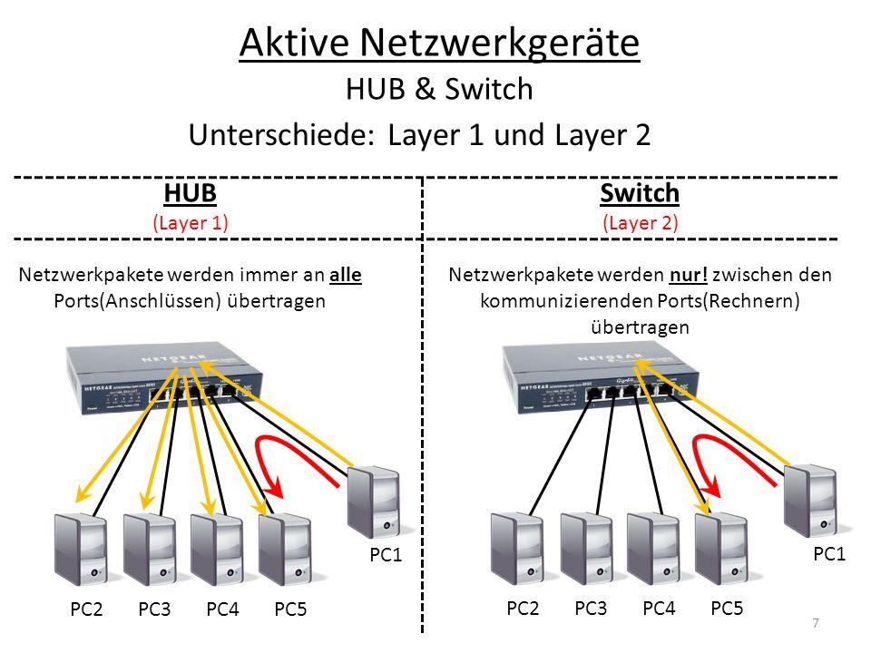 Aktive Netzwerkgeräte HUB & Switch