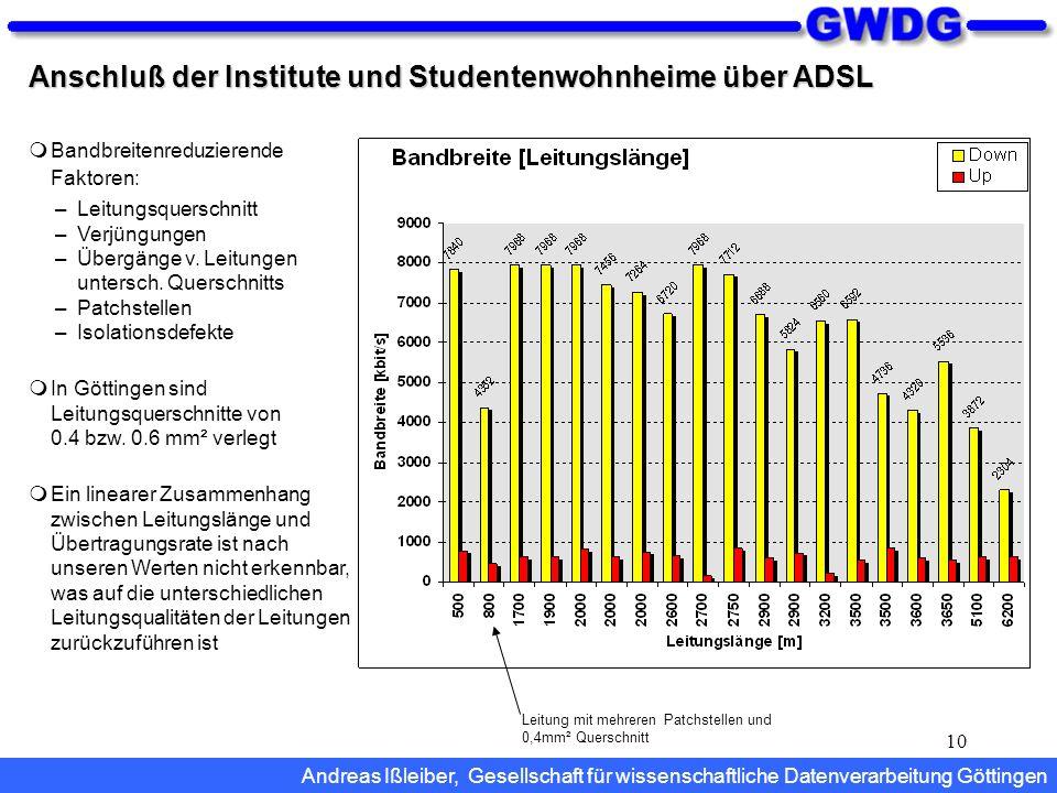 Anschluß der Institute und Studentenwohnheime über ADSL