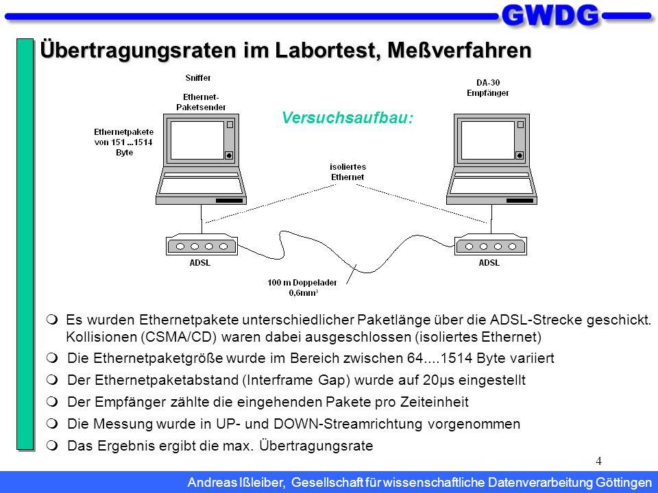 Übertragungsraten im Labortest, Meßverfahren