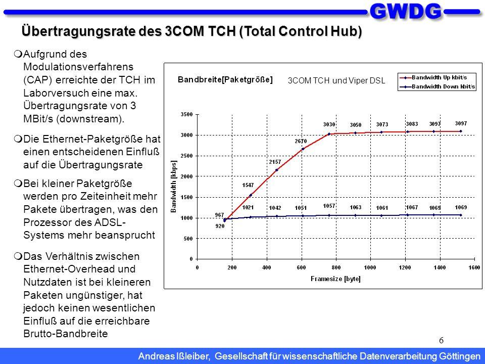 Übertragungsrate des 3COM TCH (Total Control Hub)