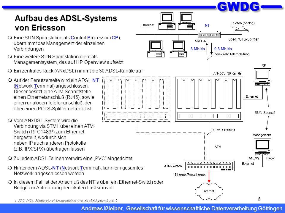 Aufbau des ADSL-Systems von Ericsson