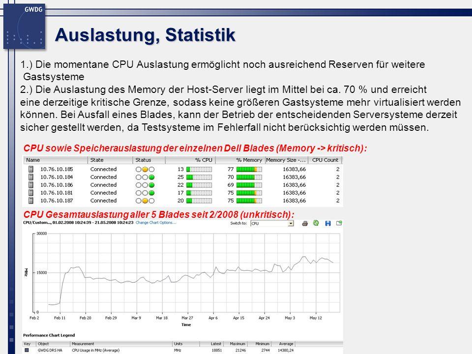 Auslastung, Statistik 1.) Die momentane CPU Auslastung ermöglicht noch ausreichend Reserven für weitere.
