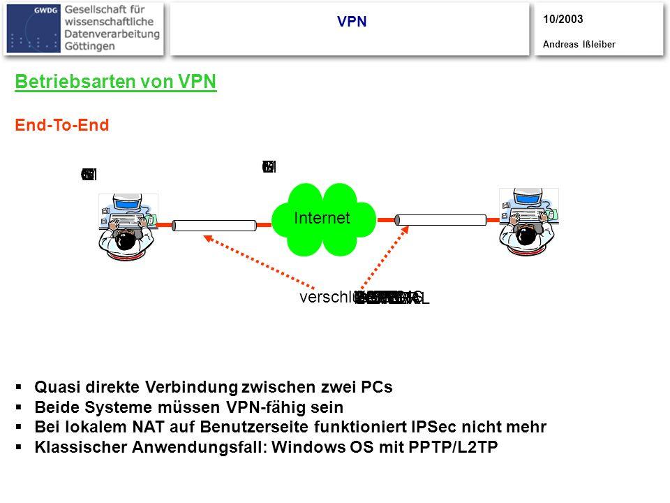 Betriebsarten von VPN End-To-End