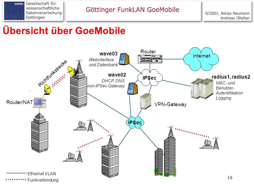 Übersicht über GoeMobile