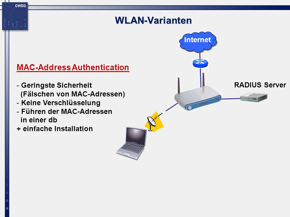 WLAN-Varianten MAC-Address Authentication Internet