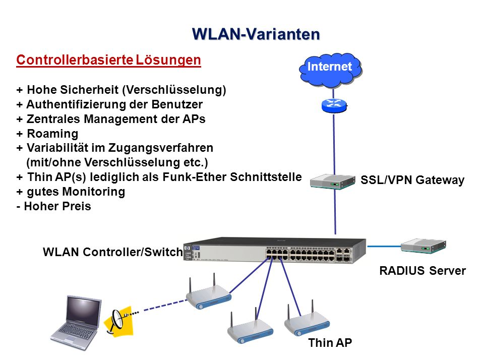 WLAN-Varianten Controllerbasierte Lösungen Internet