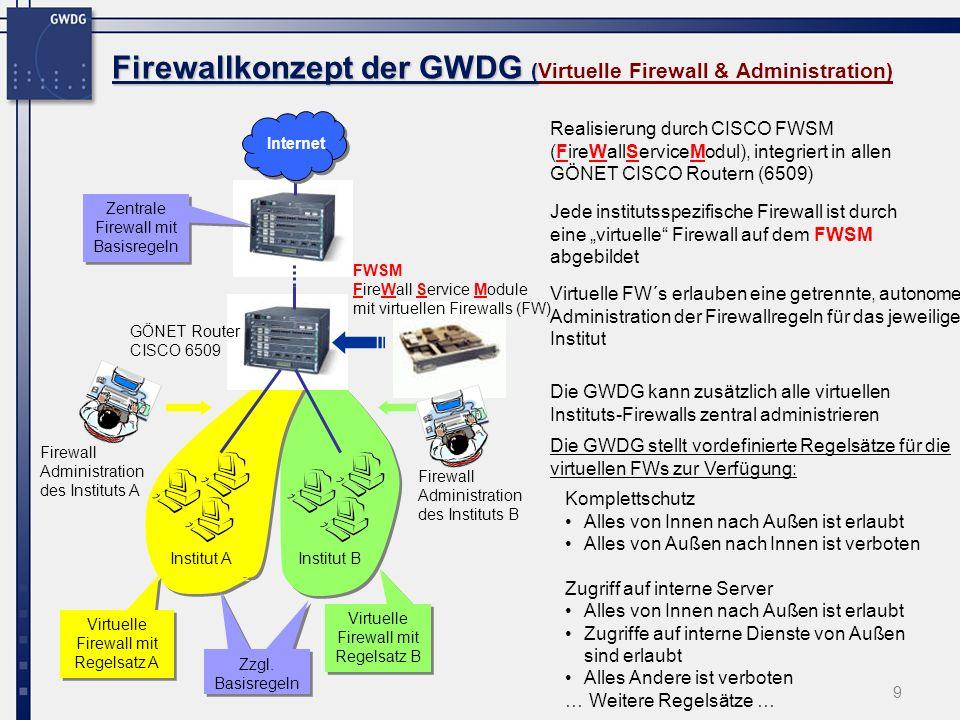 Firewallkonzept der GWDG (Virtuelle Firewall & Administration)