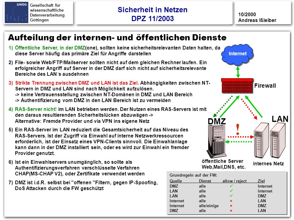 Sicherheit in Netzen DPZ 11/2003