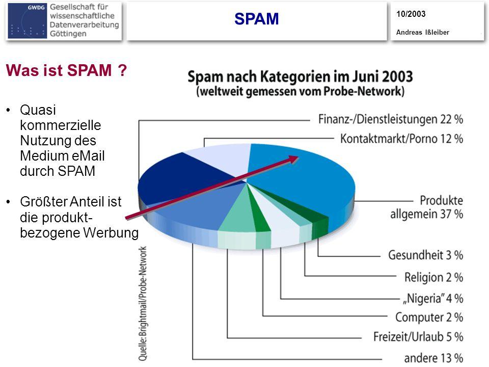 SPAM 10/2003. Andreas Ißleiber. Was ist SPAM Quasi kommerzielle Nutzung des Medium eMail durch SPAM.