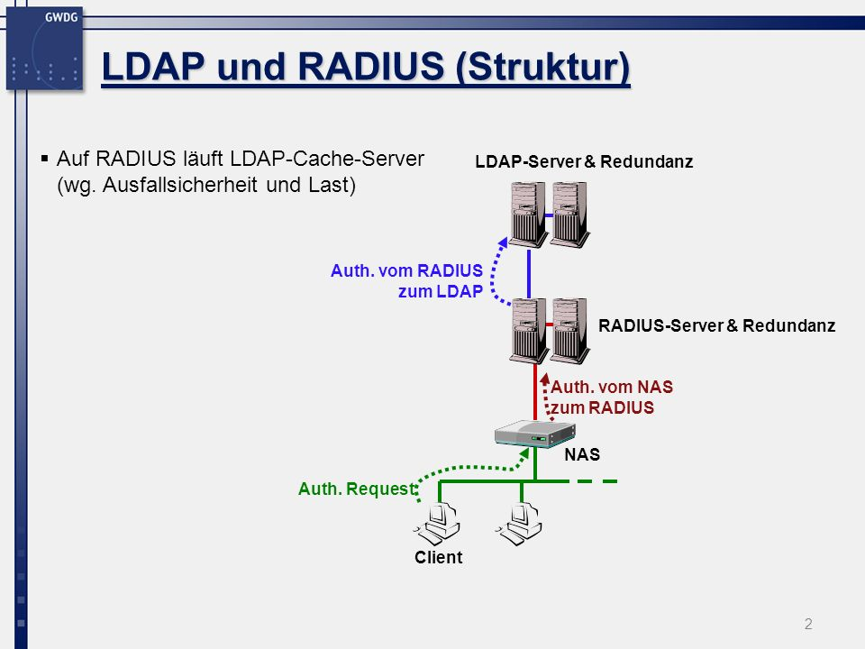 LDAP und RADIUS (Struktur)