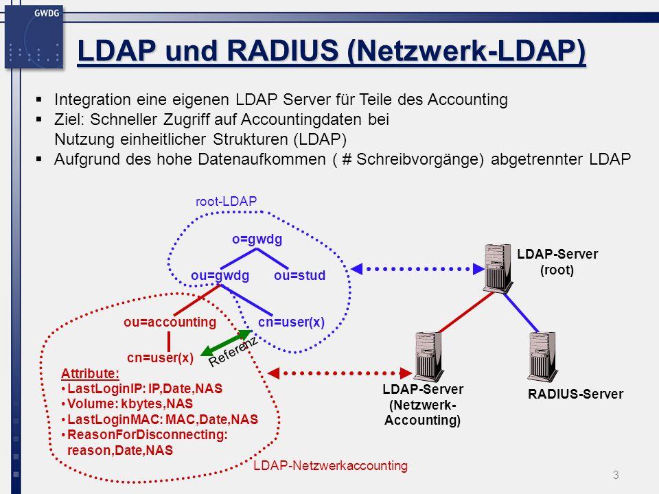 LDAP und RADIUS (Netzwerk-LDAP)