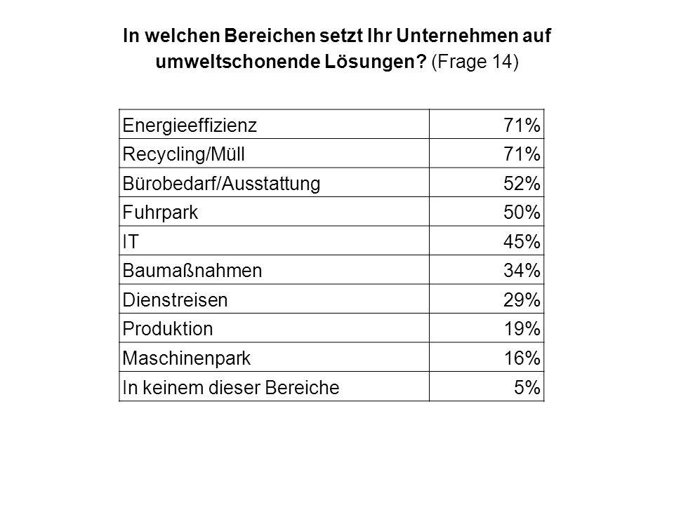 Bürobedarf/Ausstattung 52% Fuhrpark 50% IT 45% Baumaßnahmen 34%