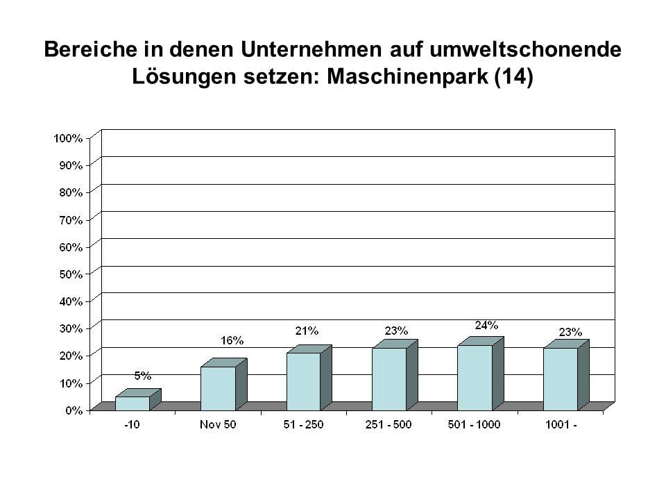 Bereiche in denen Unternehmen auf umweltschonende Lösungen setzen: Maschinenpark (14)