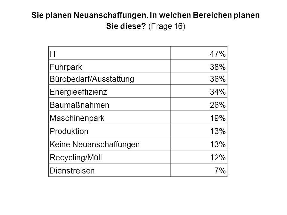 Bürobedarf/Ausstattung 36% Energieeffizienz 34% Baumaßnahmen 26%