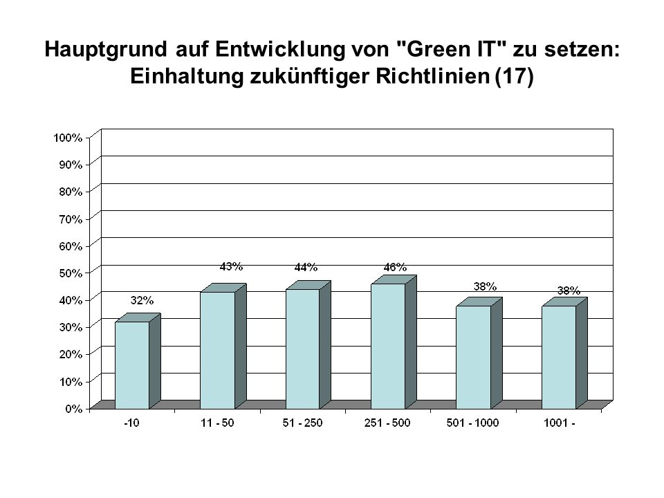 Hauptgrund auf Entwicklung von Green IT zu setzen: Einhaltung zukünftiger Richtlinien (17)