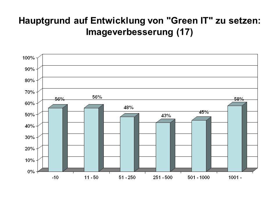 Hauptgrund auf Entwicklung von Green IT zu setzen: Imageverbesserung (17)