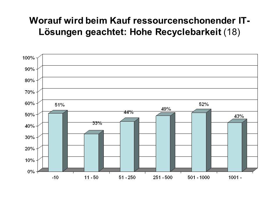 Worauf wird beim Kauf ressourcenschonender IT-Lösungen geachtet: Hohe Recyclebarkeit (18)