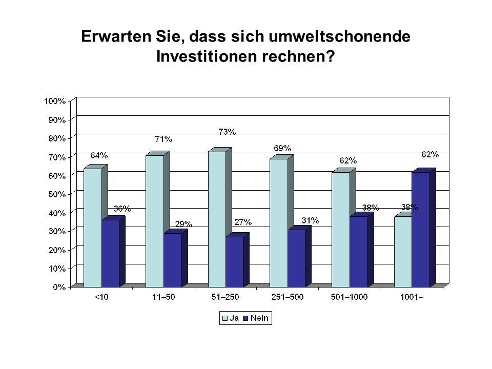 Erwarten Sie, dass sich umweltschonende Investitionen rechnen