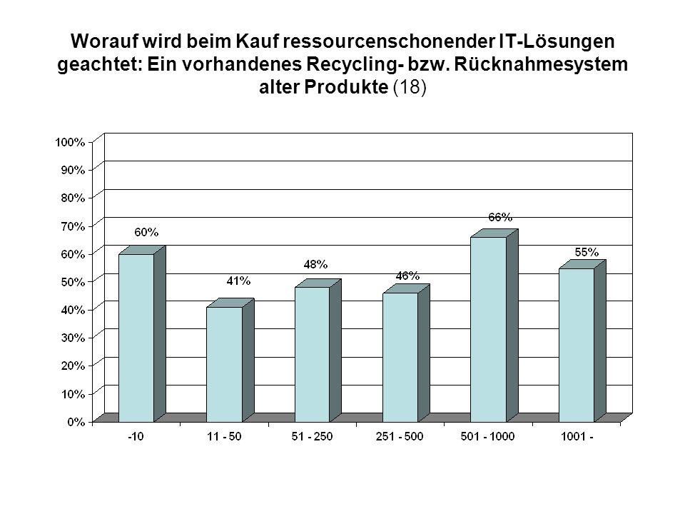 Worauf wird beim Kauf ressourcenschonender IT-Lösungen geachtet: Ein vorhandenes Recycling- bzw. Rücknahmesystem alter Produkte (18)
