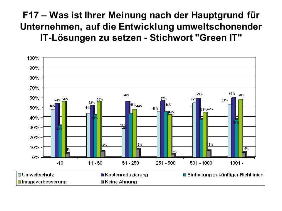 F17 – Was ist Ihrer Meinung nach der Hauptgrund für Unternehmen, auf die Entwicklung umweltschonender IT-Lösungen zu setzen - Stichwort Green IT