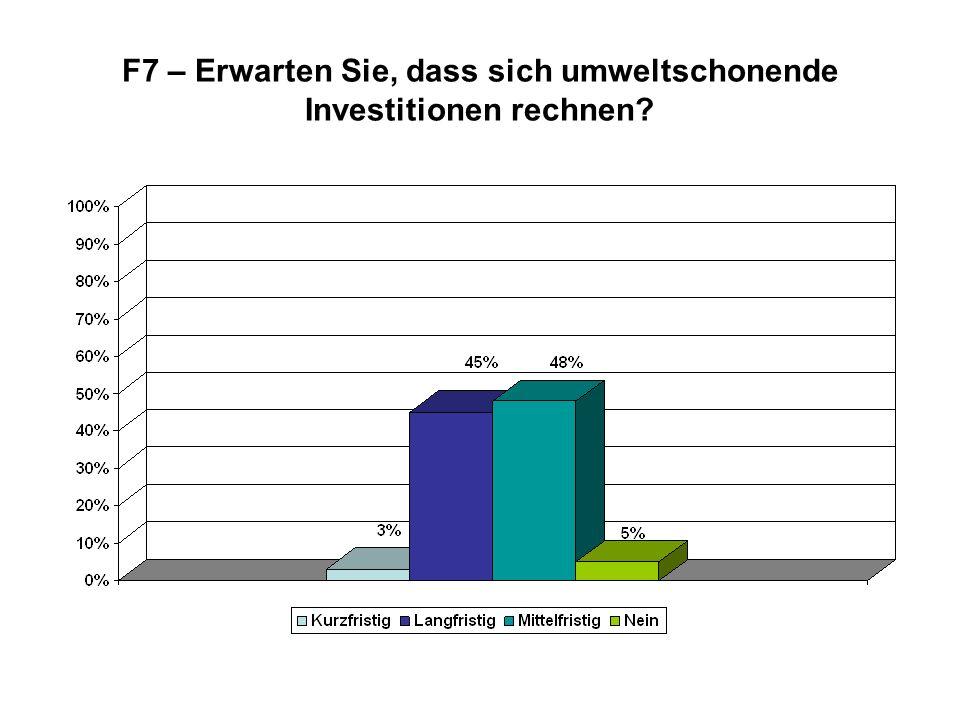 F7 – Erwarten Sie, dass sich umweltschonende Investitionen rechnen