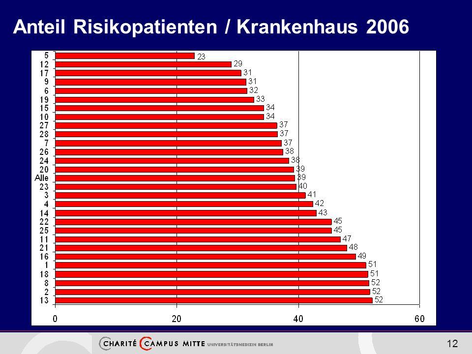 Anteil Risikopatienten / Krankenhaus 2006