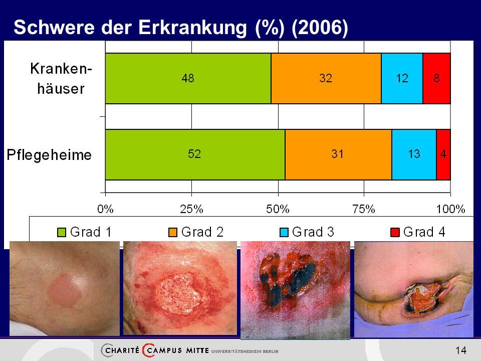 Schwere der Erkrankung (%) (2006)