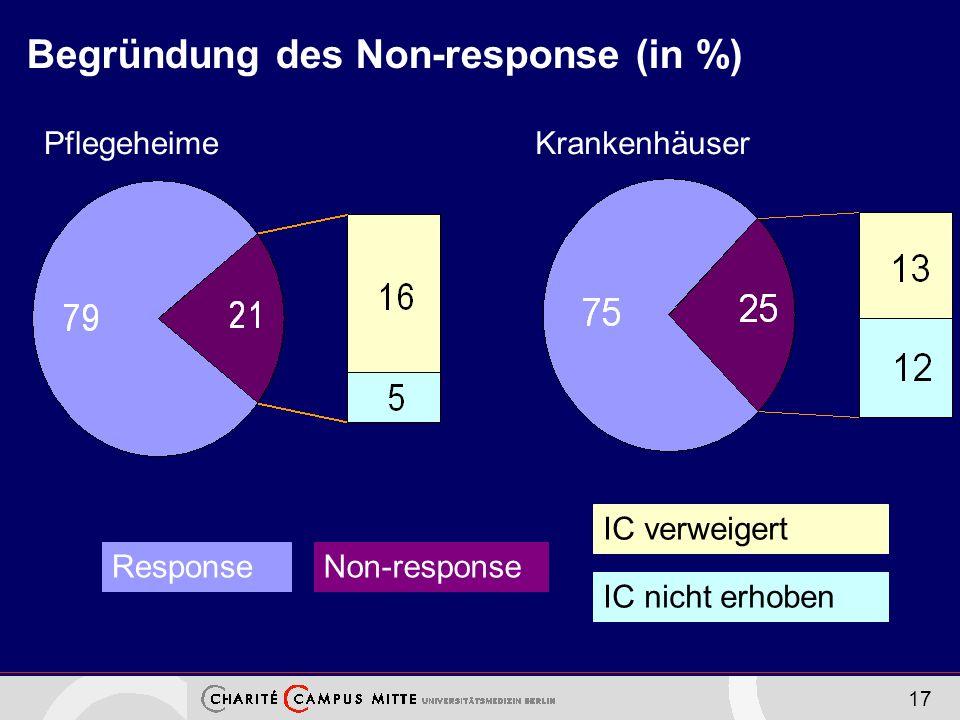 Begründung des Non-response (in %)