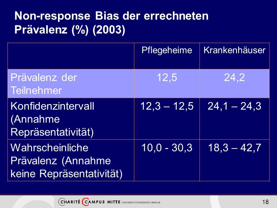 Non-response Bias der errechneten Prävalenz (%) (2003)